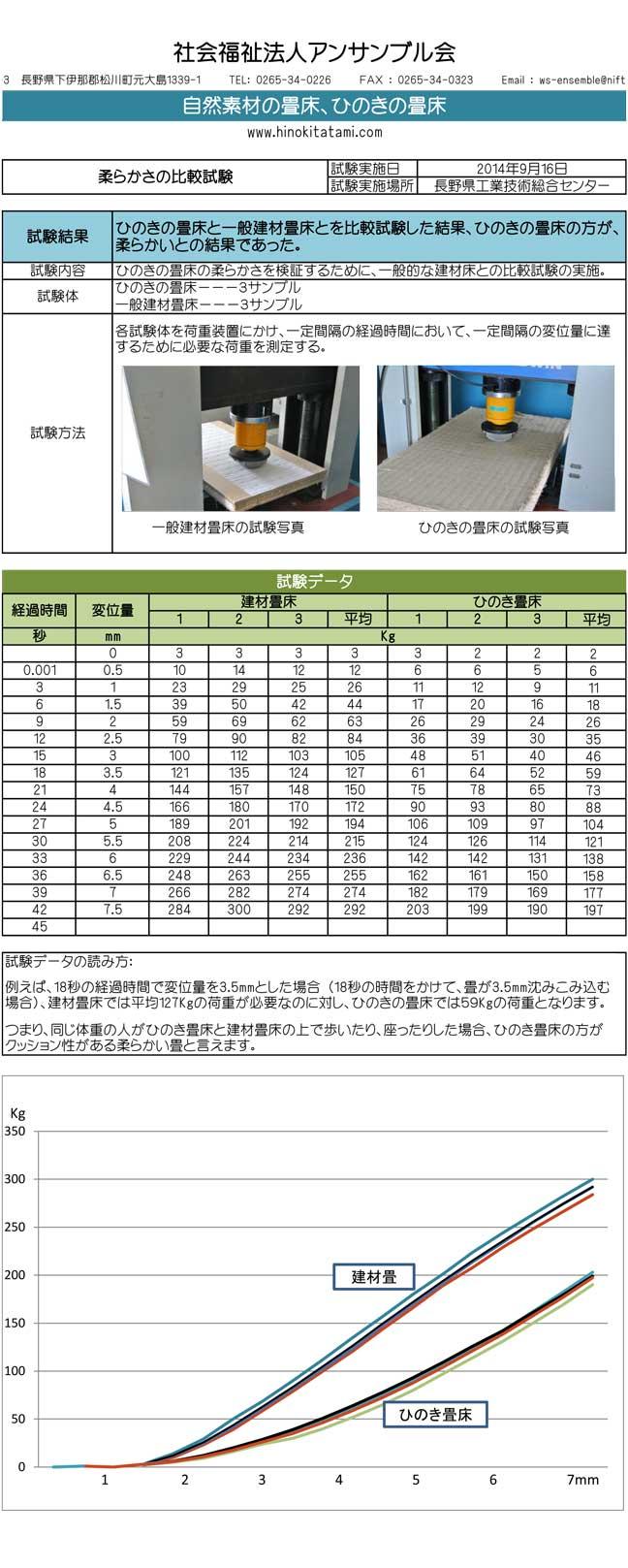 畳床試験 柔らかさの比較試験