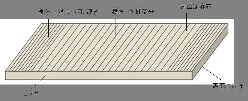 経糸と横糸で縫い上げます